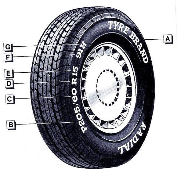 diagram-of-tyre-markings-on-sidewall-580x554